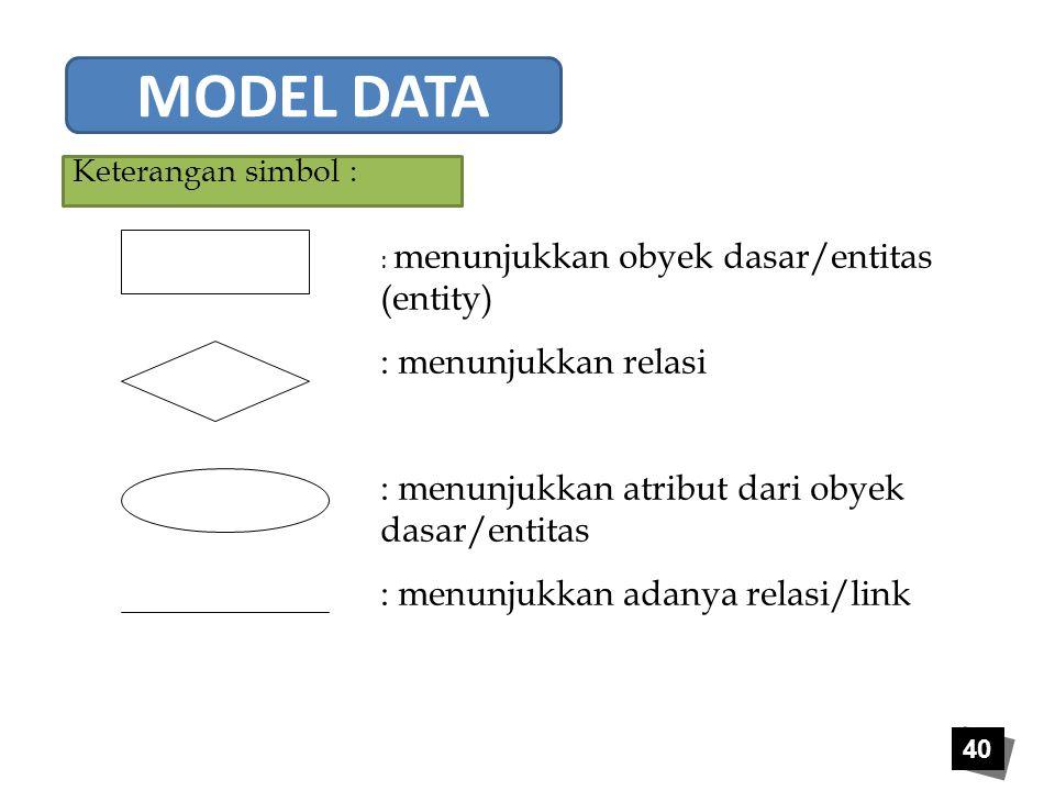 MODEL DATA : menunjukkan relasi