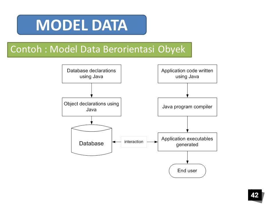 Contoh : Model Data Berorientasi Obyek