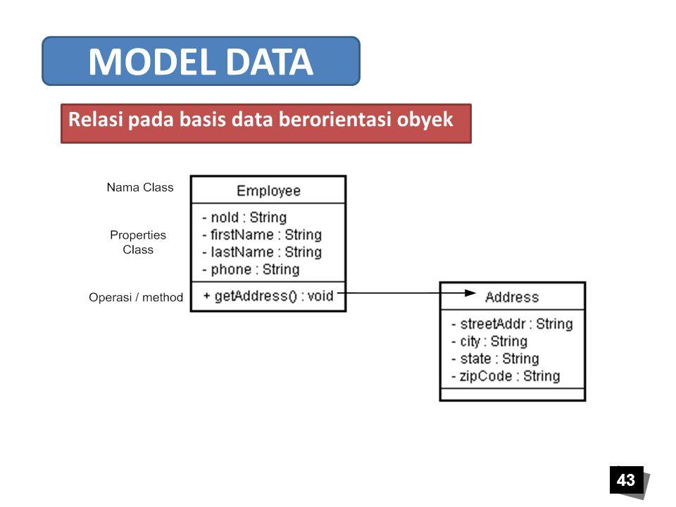 Relasi pada basis data berorientasi obyek