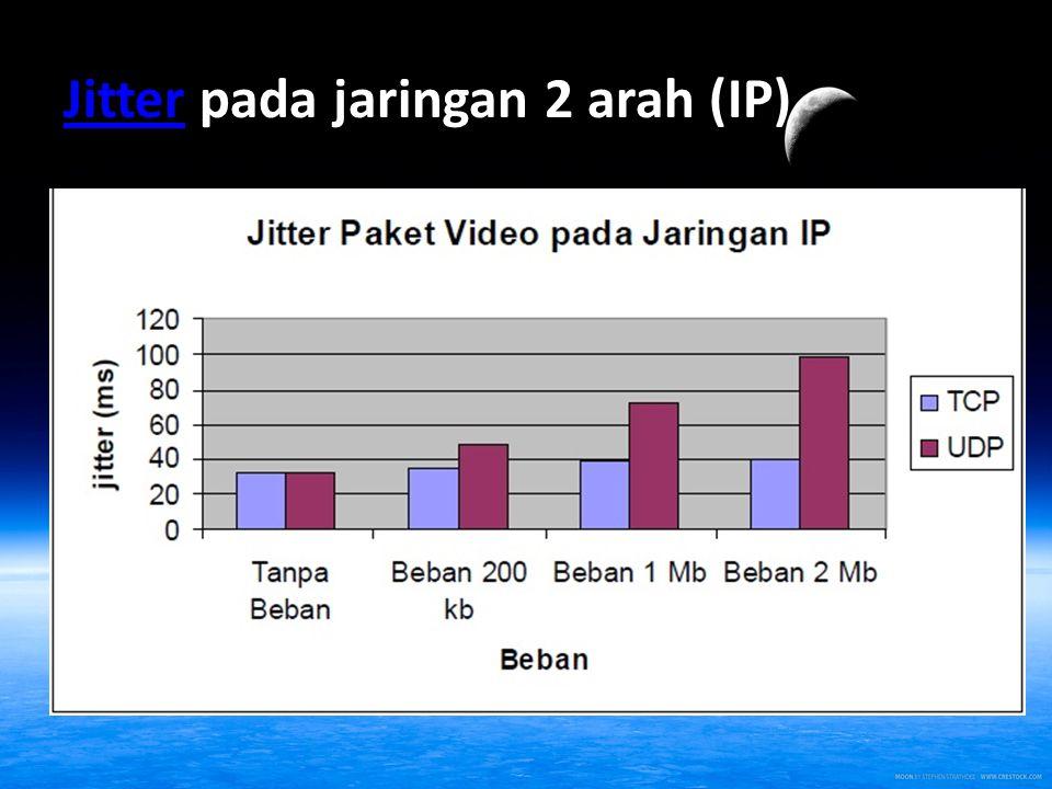 Jitter pada jaringan 2 arah (IP)