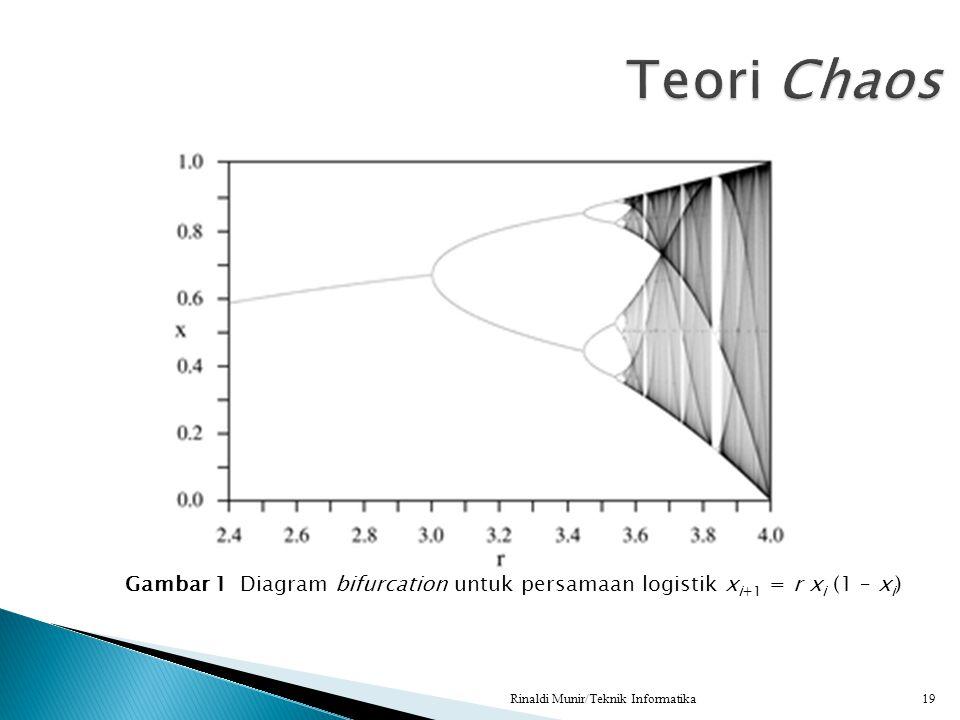 Teori Chaos Gambar 1 Diagram bifurcation untuk persamaan logistik xi+1 = r xi (1 – xi) Rinaldi Munir/Teknik Informatika.