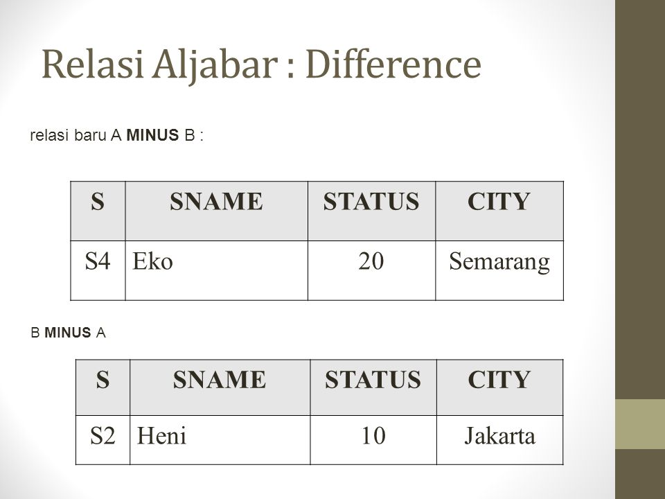 Relasi Aljabar : Difference