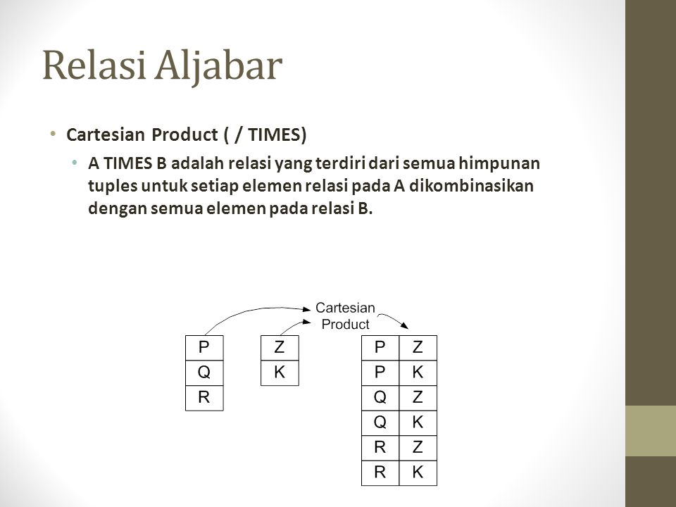 Relasi Aljabar Cartesian Product ( / TIMES)