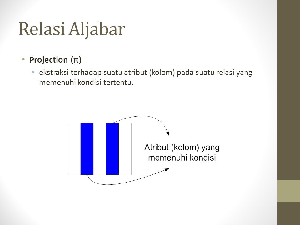 Relasi Aljabar Projection (π)