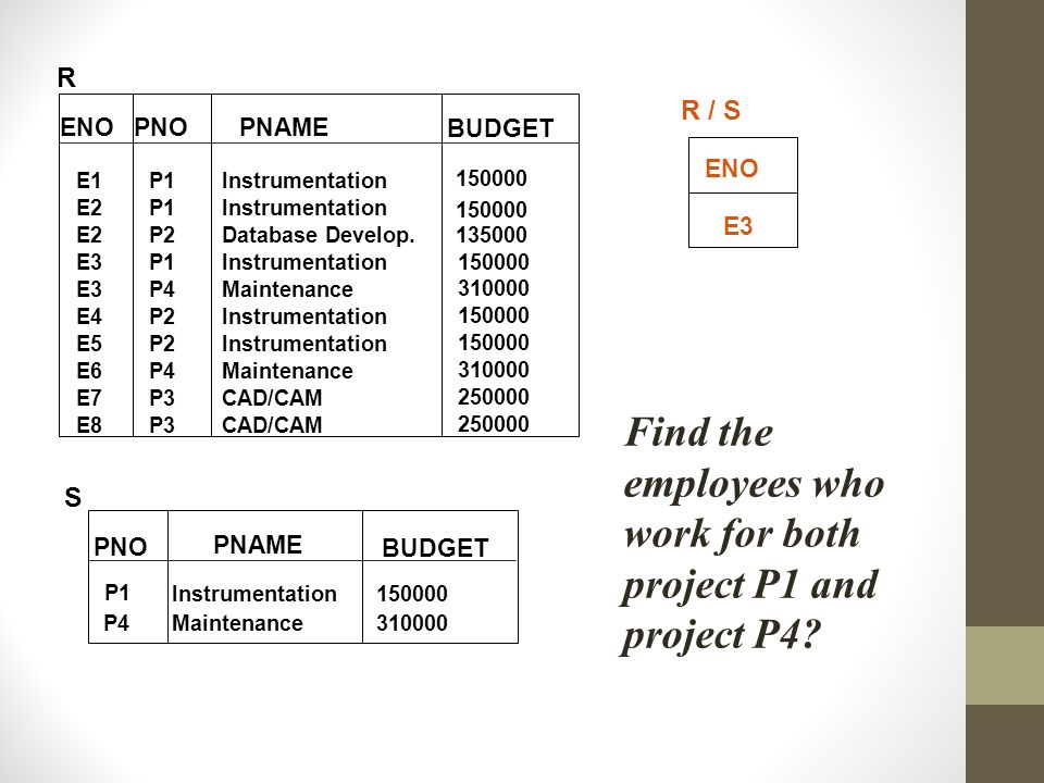 Find the employees who work for both project P1 and project P4