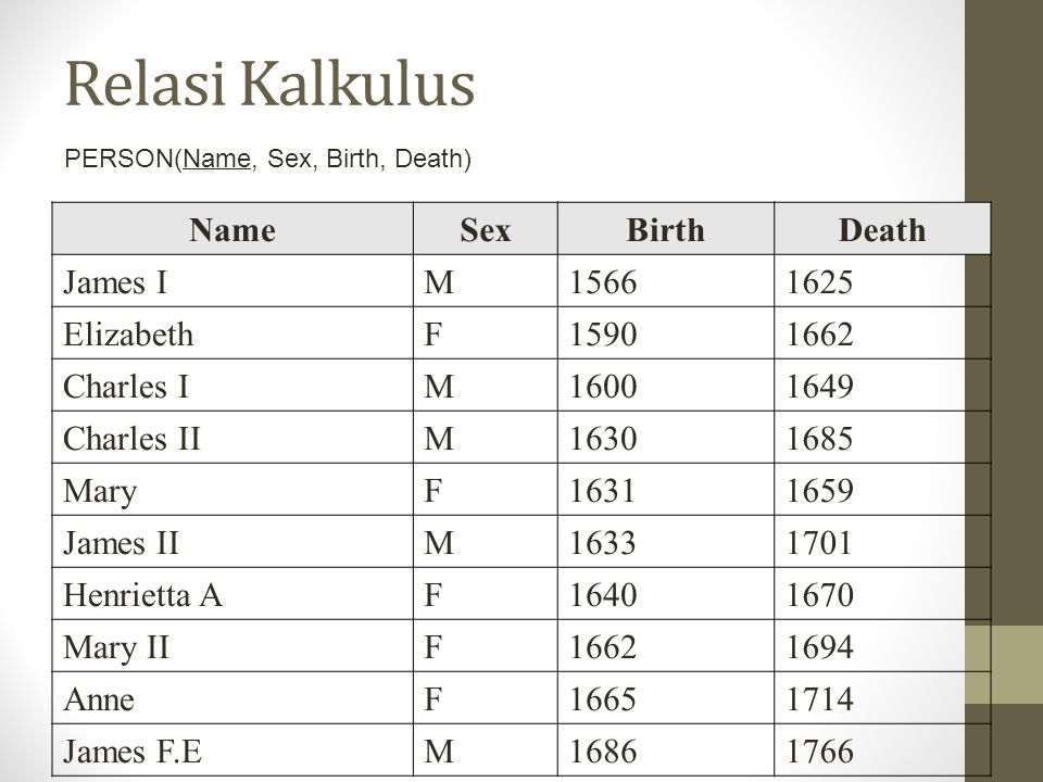 Relasi Kalkulus Name Sex Birth Death James I M 1566 1625 Elizabeth F