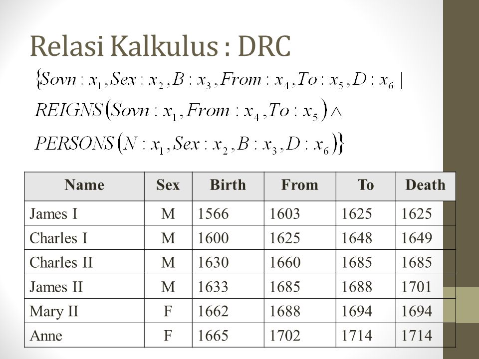Relasi Kalkulus : DRC Name Sex Birth From To Death James I M 1566 1603