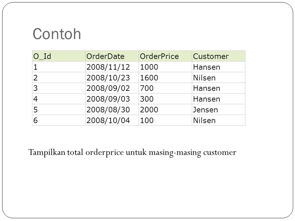 Contoh Tampilkan total orderprice untuk masing-masing customer O_Id