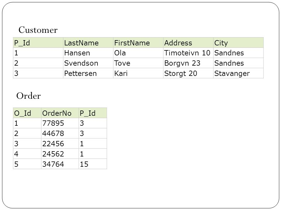 Customer Order P_Id LastName FirstName Address City 1 Hansen Ola