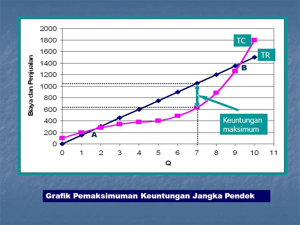 TC TR B Keuntungan maksimum A Grafik Pemaksimuman Keuntungan Jangka Pendek