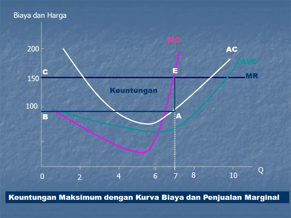 Biaya dan Harga MC. 200. AC. AVC. C. E. MR. 150. Keuntungan. 100. B. A. Q. 2. 4. 6. 7.