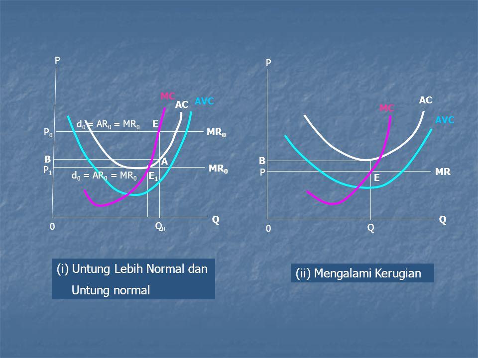 (i) Untung Lebih Normal dan Untung normal (ii) Mengalami Kerugian
