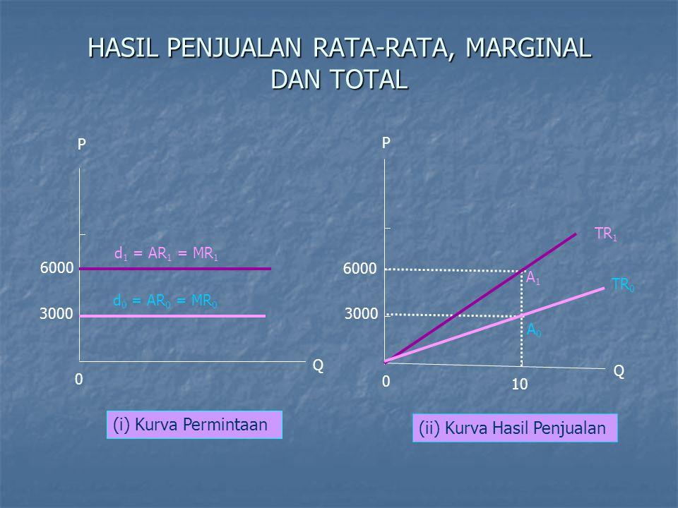 HASIL PENJUALAN RATA-RATA, MARGINAL DAN TOTAL