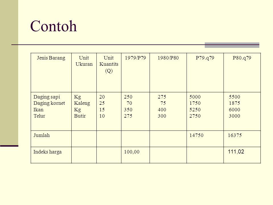 Contoh Jenis Barang Unit Ukuran Unit Kuantits (Q) 1979/P79 1980/P80