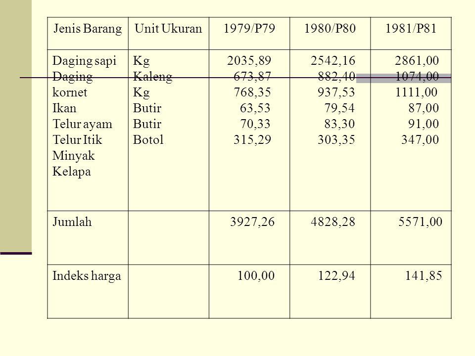 Jenis Barang Unit Ukuran. 1979/P79. 1980/P80. 1981/P81. Daging sapi. Daging kornet. Ikan. Telur ayam.