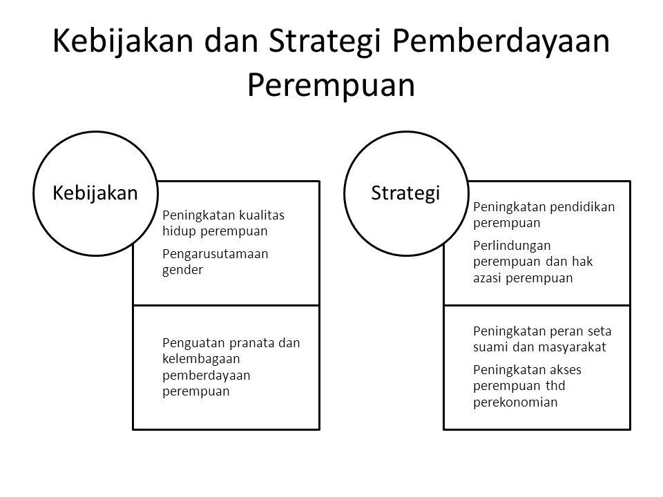 Kebijakan dan Strategi Pemberdayaan Perempuan