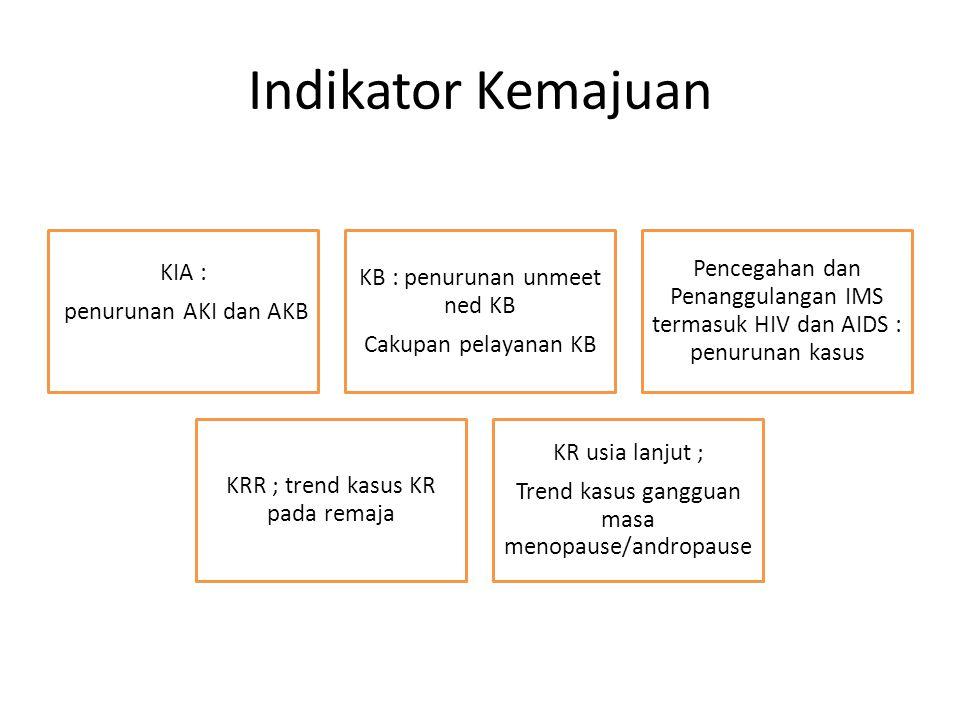 Indikator Kemajuan penurunan AKI dan AKB KIA :