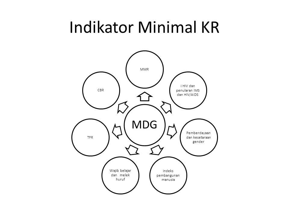 Indikator Minimal KR MDG MMR i HIV dan penularan IMS dan HIV/AIDS