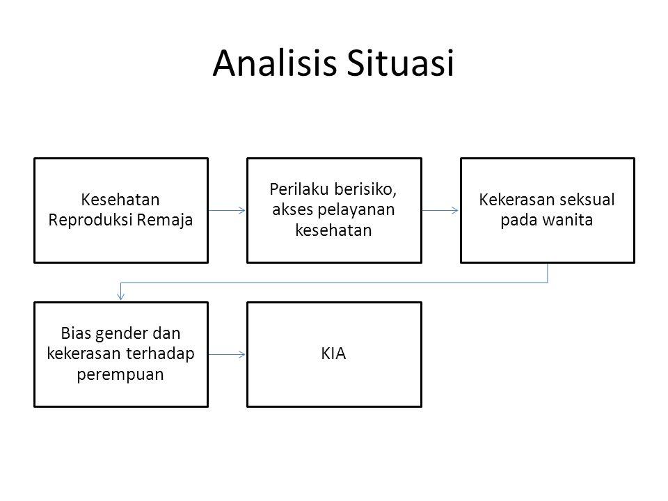Analisis Situasi Kesehatan Reproduksi Remaja