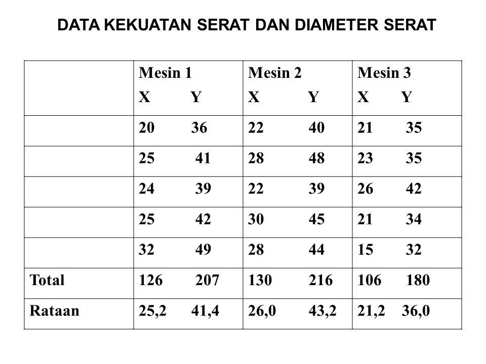 DATA KEKUATAN SERAT DAN DIAMETER SERAT