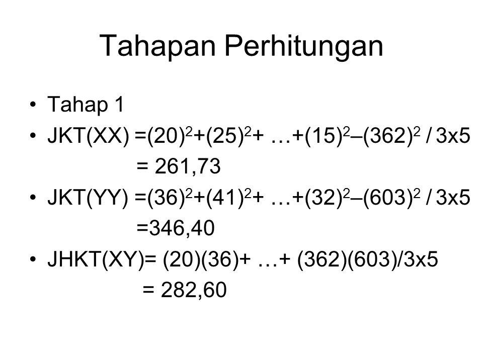 Tahapan Perhitungan Tahap 1 JKT(XX) =(20)2+(25)2+ …+(15)2–(362)2 / 3x5