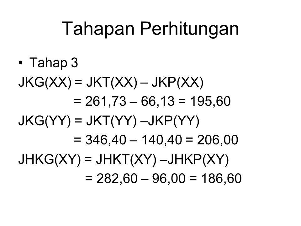 Tahapan Perhitungan Tahap 3 JKG(XX) = JKT(XX) – JKP(XX)