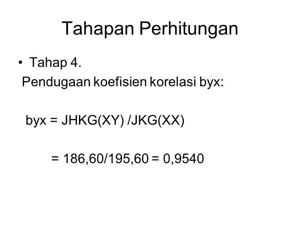 Tahapan Perhitungan Tahap 4. Pendugaan koefisien korelasi byx: