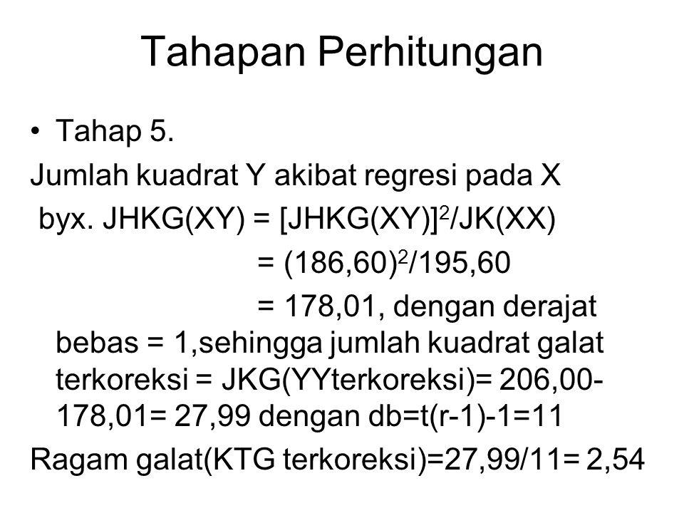 Tahapan Perhitungan Tahap 5. Jumlah kuadrat Y akibat regresi pada X