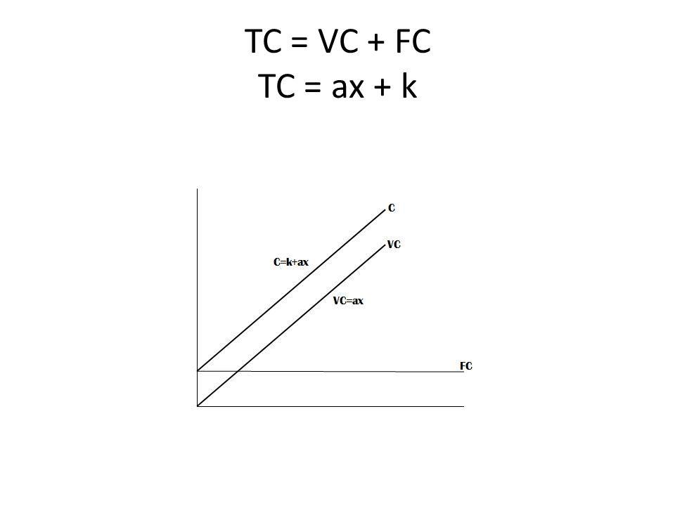 TC = VC + FC TC = ax + k