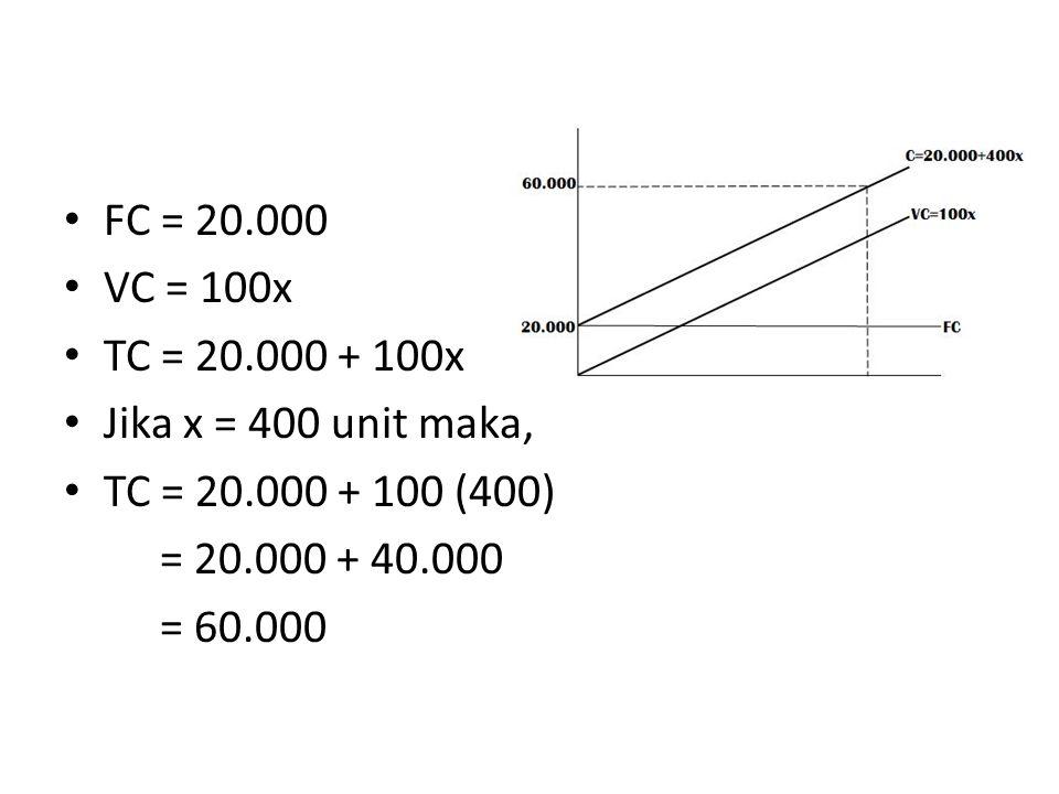 FC = 20.000 VC = 100x. TC = 20.000 + 100x. Jika x = 400 unit maka, TC = 20.000 + 100 (400) = 20.000 + 40.000.