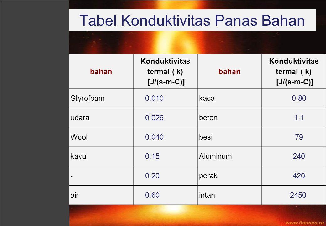 Tabel Konduktivitas Panas Bahan
