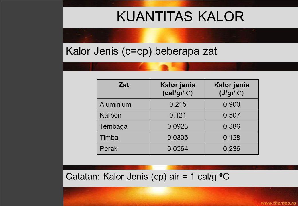 KUANTITAS KALOR Kalor Jenis (c=cp) beberapa zat