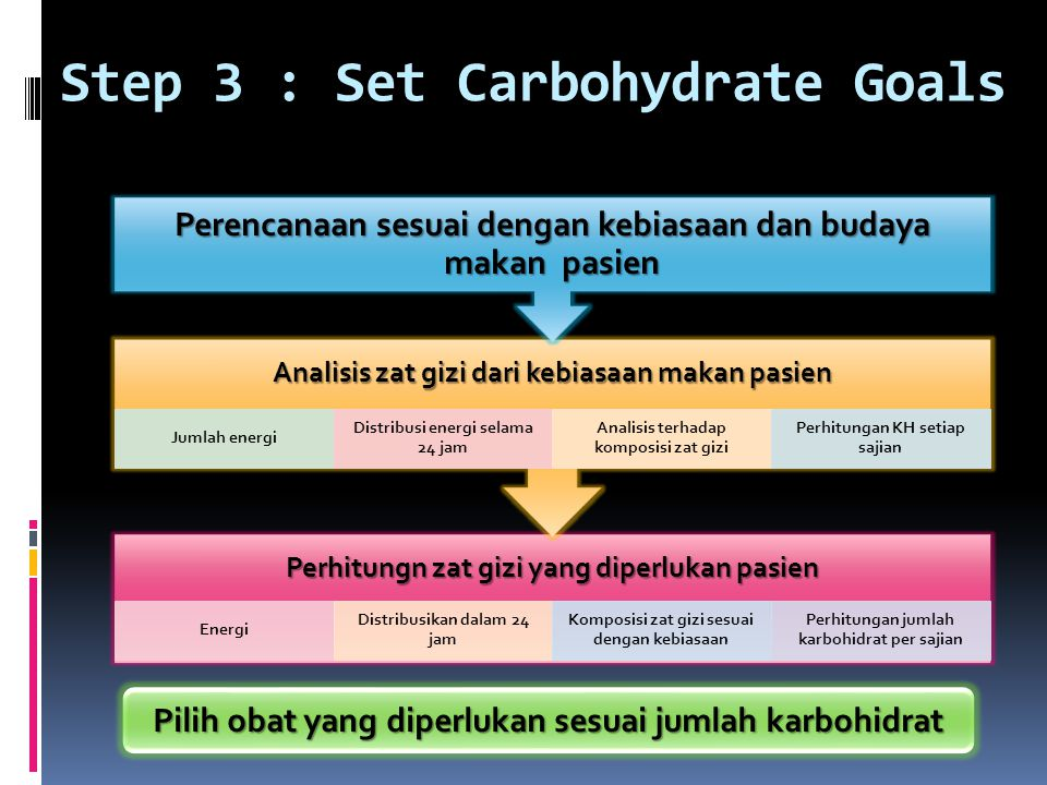 Step 3 : Set Carbohydrate Goals