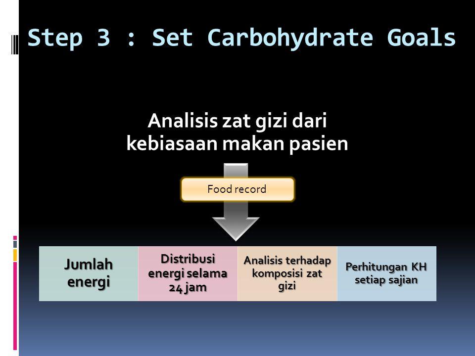 Analisis zat gizi dari kebiasaan makan pasien