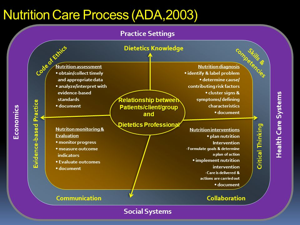 Nutrition Care Process (ADA,2003)