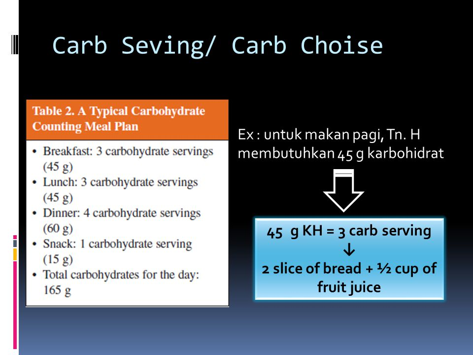 Carb Seving/ Carb Choise