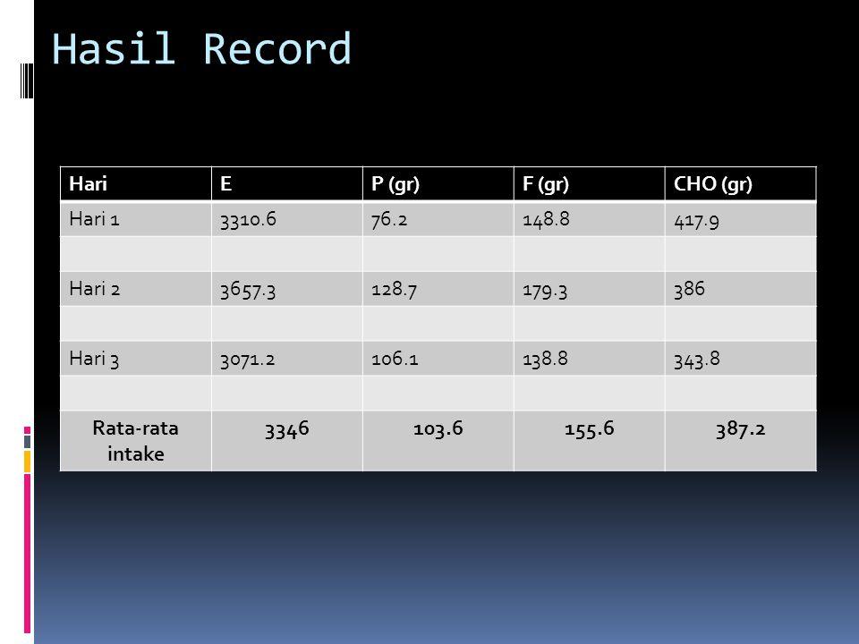 Hasil Record Hari E P (gr) F (gr) CHO (gr) Hari 1 3310.6 76.2 148.8
