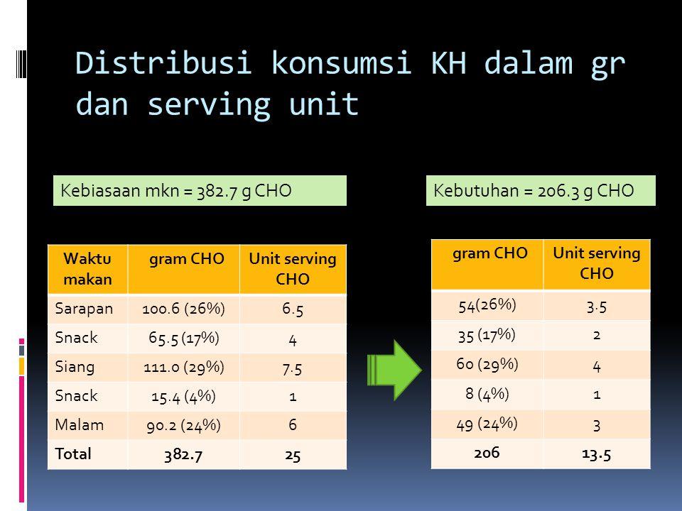 Distribusi konsumsi KH dalam gr dan serving unit