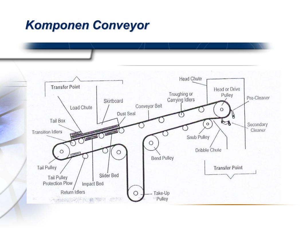 Komponen Conveyor