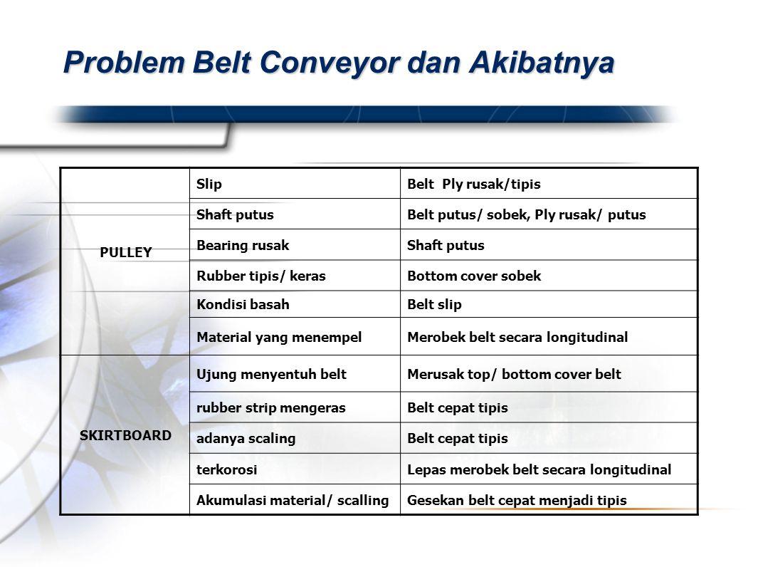 Problem Belt Conveyor dan Akibatnya