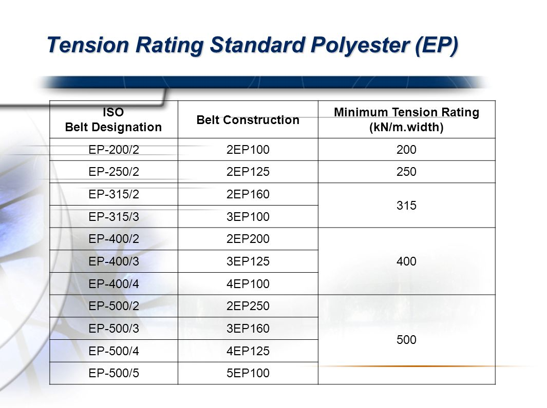 Tension Rating Standard Polyester (EP)