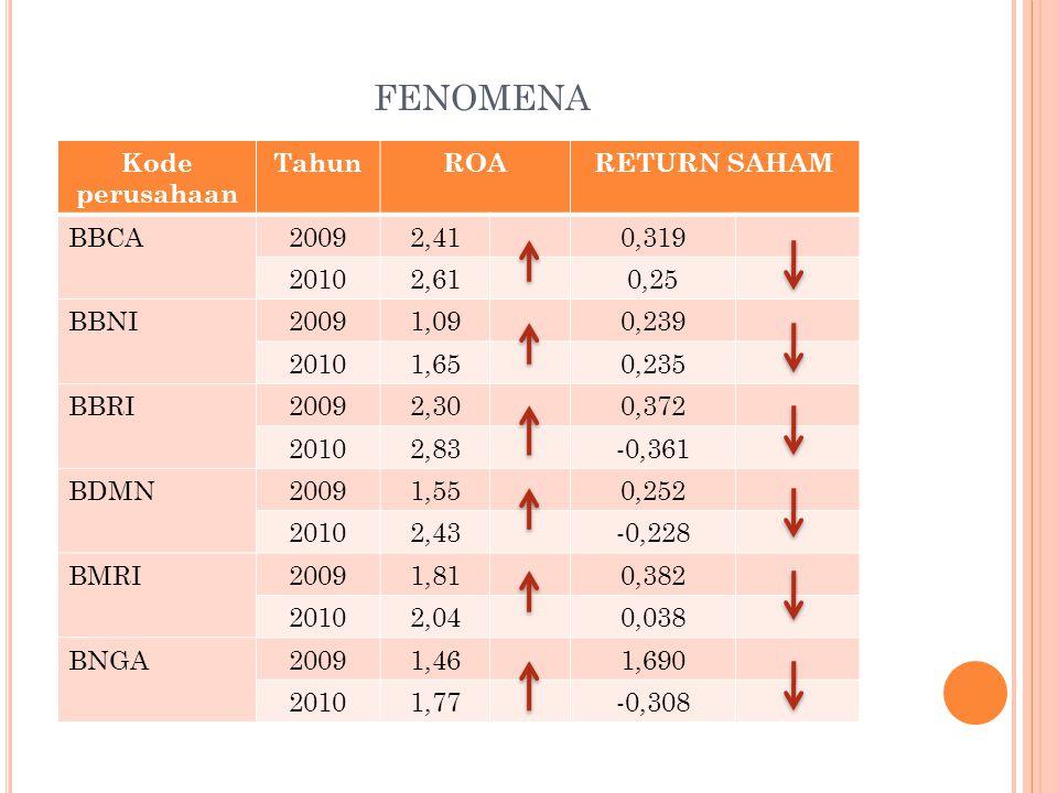 fenomena Kode perusahaan Tahun ROA RETURN SAHAM BBCA 2009 2,41 0,319