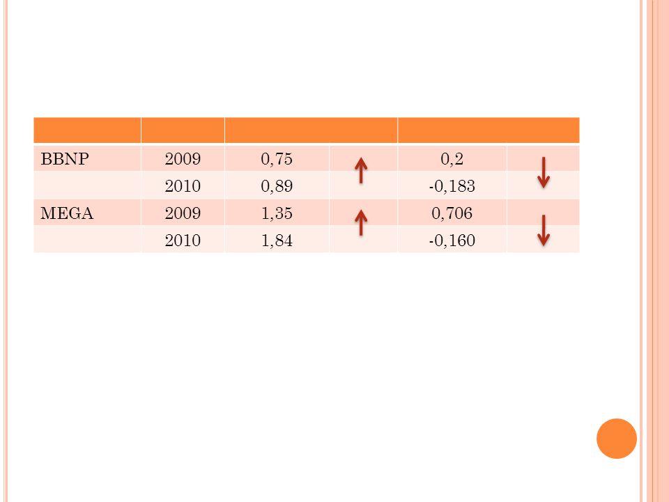 BBNP 2009 0,75 0,2 2010 0,89 -0,183 MEGA 1,35 0,706 1,84 -0,160