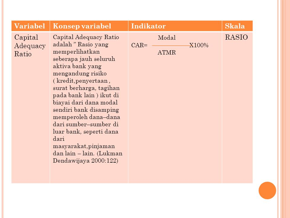 Variabel Konsep variabel Indikator Skala Capital Adequacy Ratio Modal