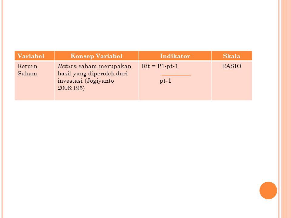 Variabel Konsep Variabel. Indikator. Skala. Return Saham. Return saham merupakan hasil yang diperoleh dari investasi (Jogiyanto 2008:195)