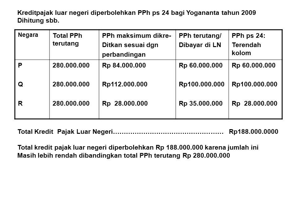 Total Kredit Pajak Luar Negeri…………………………………………… Rp188.000.0000