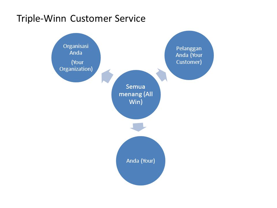 Triple-Winn Customer Service