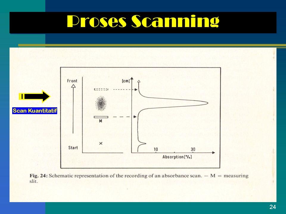 Proses Scanning Scan Kuantitatif