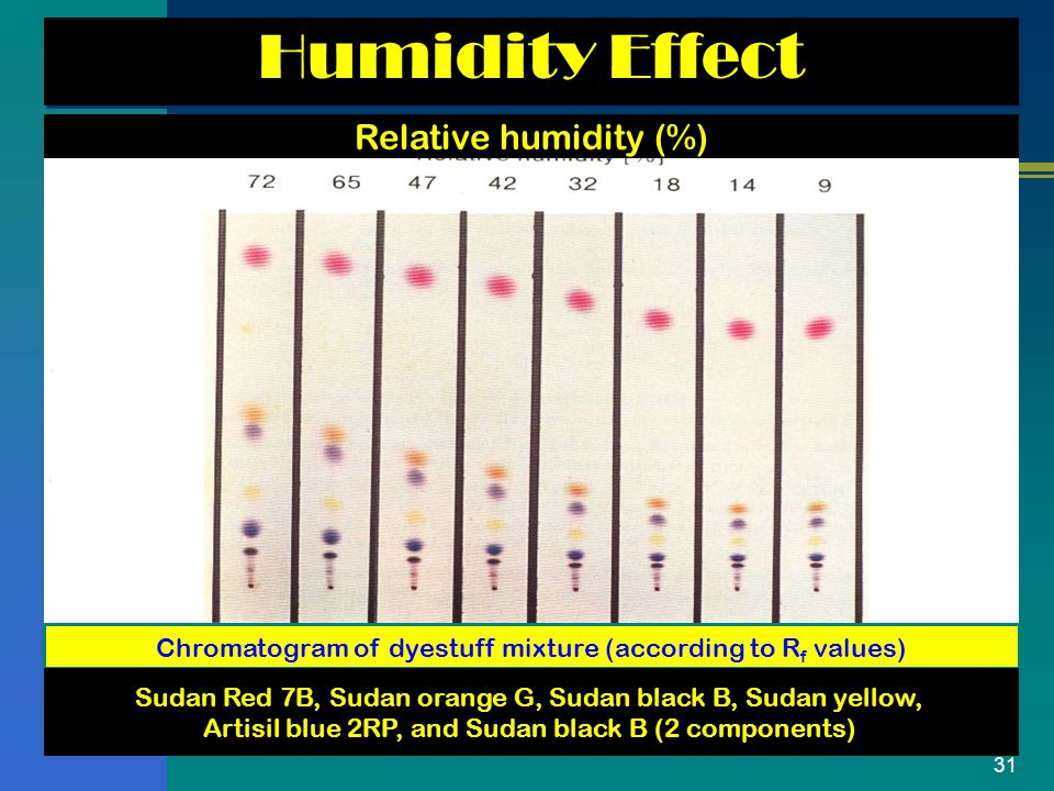 Humidity Effect Relative humidity (%)