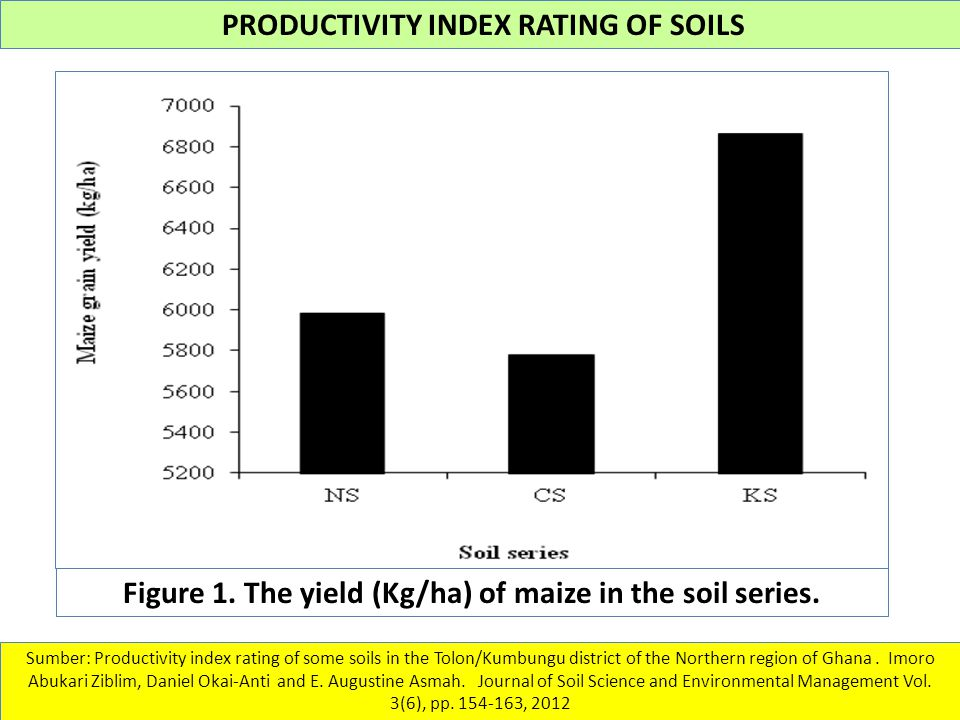 Figure 1. The yield (Kg/ha) of maize in the soil series.